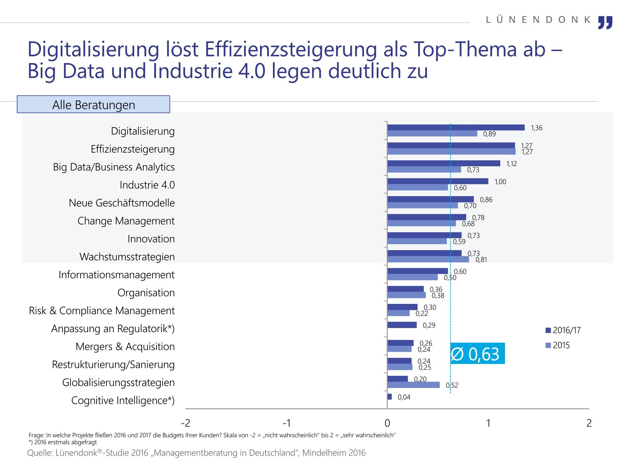 grafik lünendonk top thema management beratung