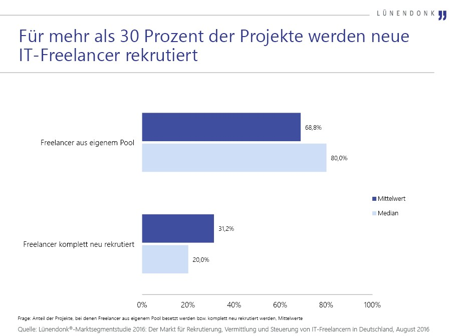 grafik lünendonk projekte it-freelancer