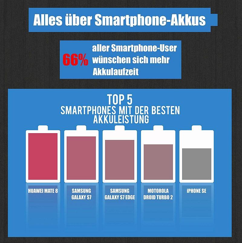 grafik netzsieger smartphones akkus