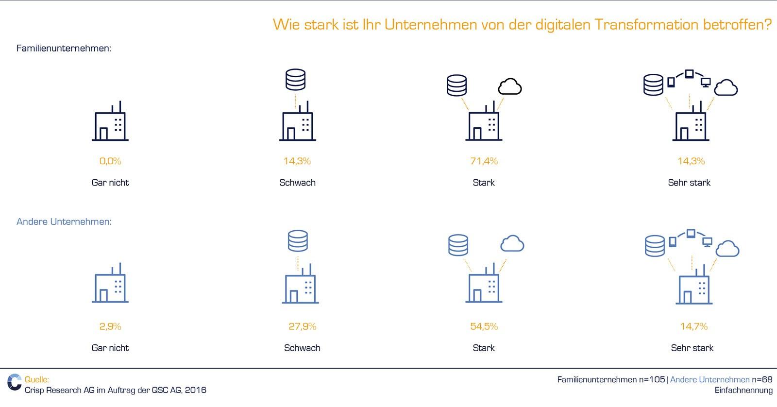 grafik qsc crisp betroffenheit digitale transformation