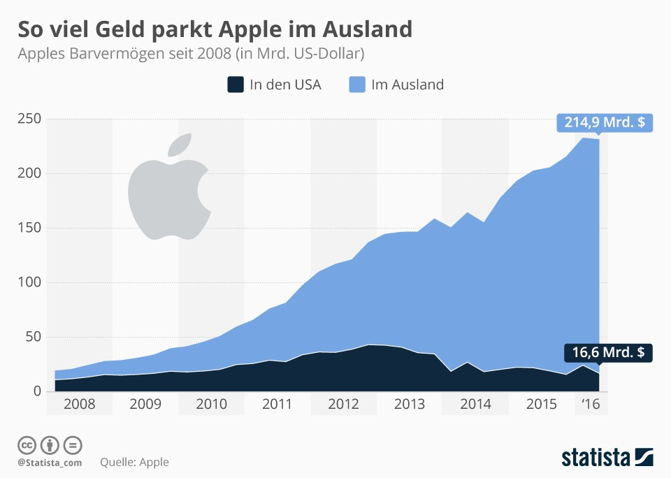 grafik statista apple geld ausland