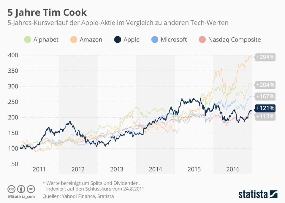 grafik statista apple tim cook aktienkurs