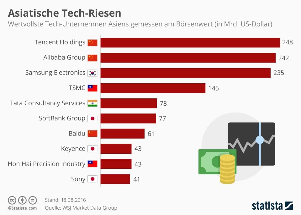 grafik statista asiatische tech-riesen