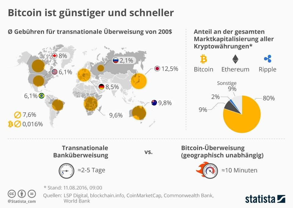 grafik statista bitcoin gebühren