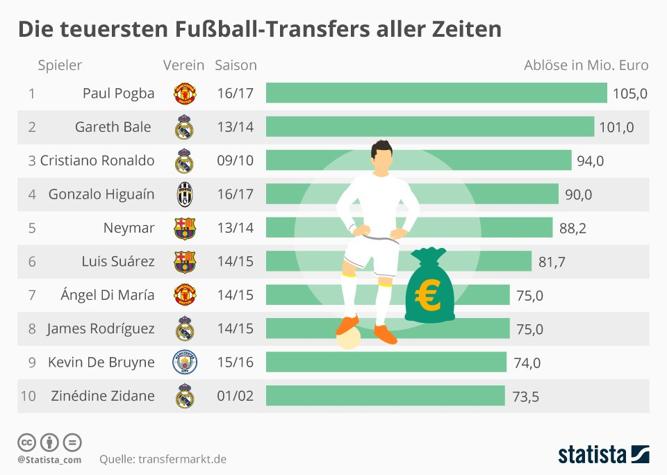 aktuelle transfers