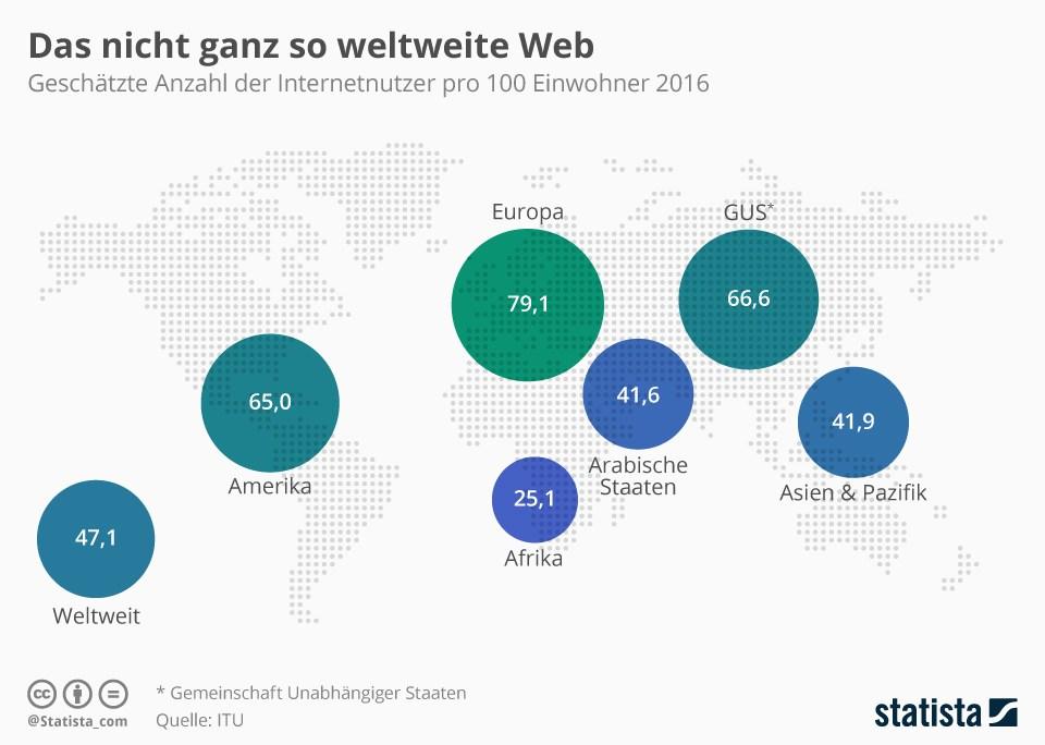 grafik statista internet internetnutzer kontinente