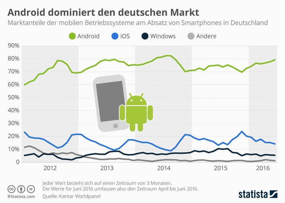 grafik statista smartphones betriebssysteme