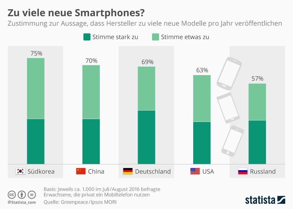 grafik statista smartphones modelle