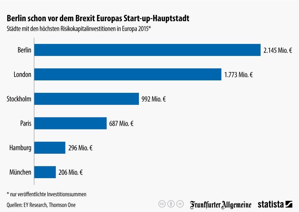 grafik statista start-up städte investitionen
