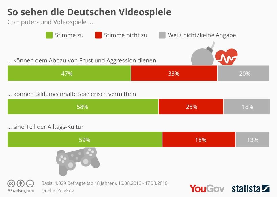 grafik statista videospiele
