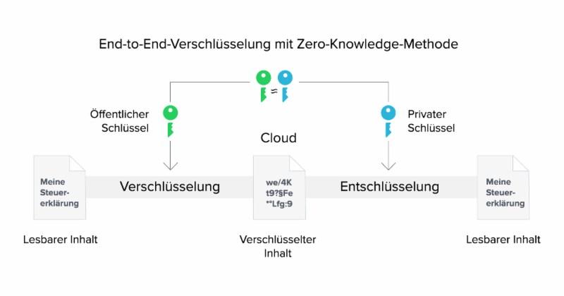 grafik tresorit zero knowledge verschlüsselung