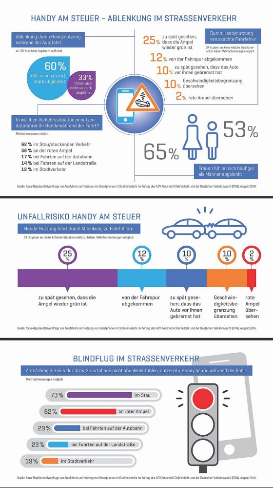 infografik acv dvw forsa smartphone autofahren