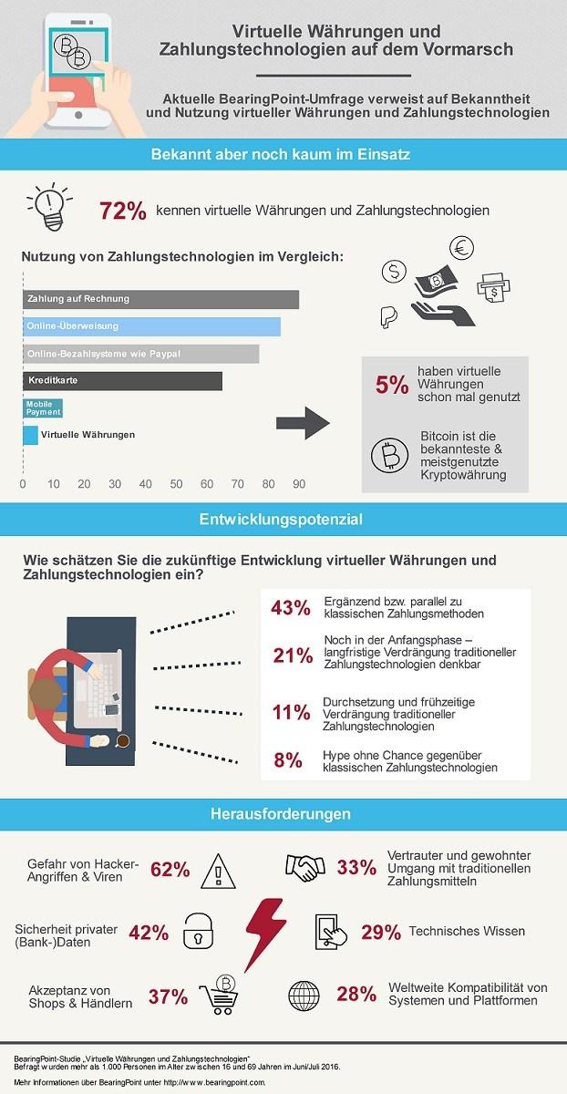 infografik bearingpoint virtuelle währungen