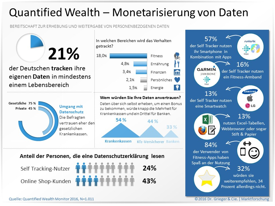 infografik grieger cie quantified wealth