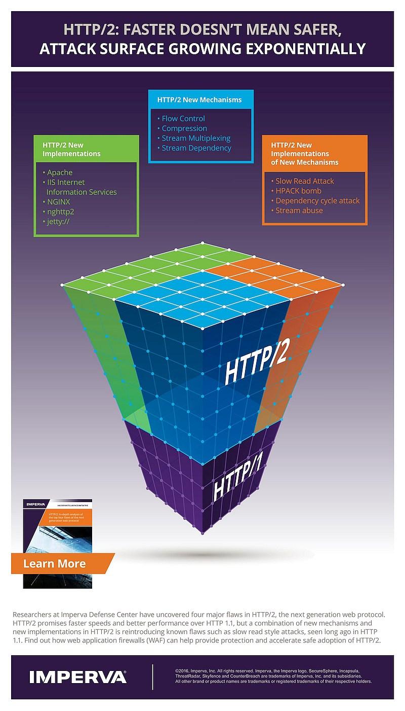 infografik imperva http2
