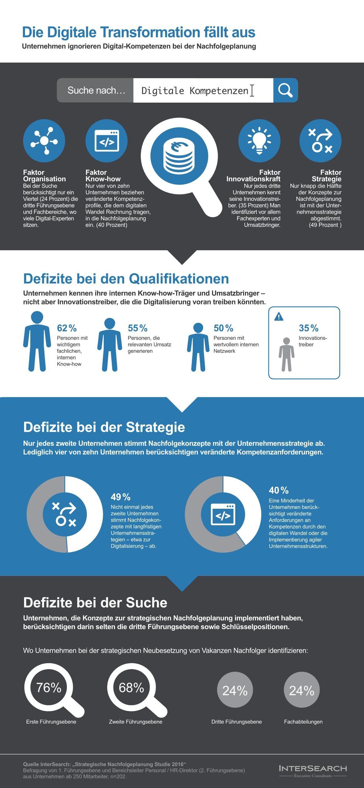 infografik intersearch nachfolgeplanung digitale skills