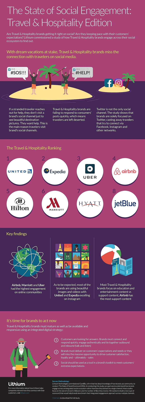 infografik lithium travel social media