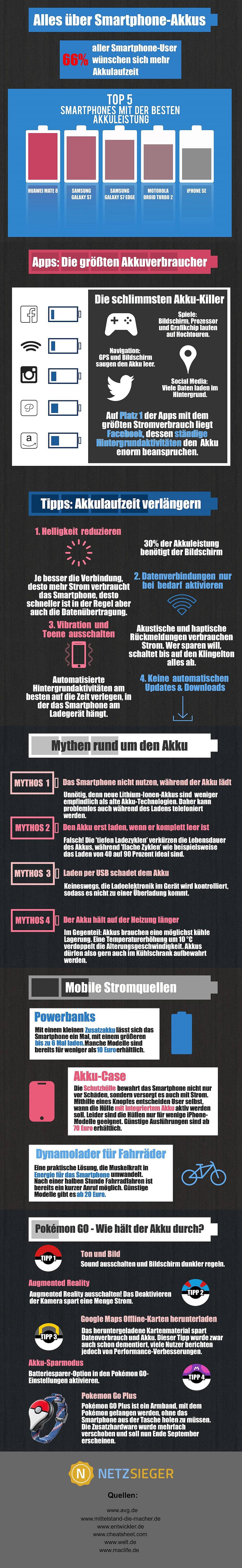 infografik netzsieger smartphones akkus