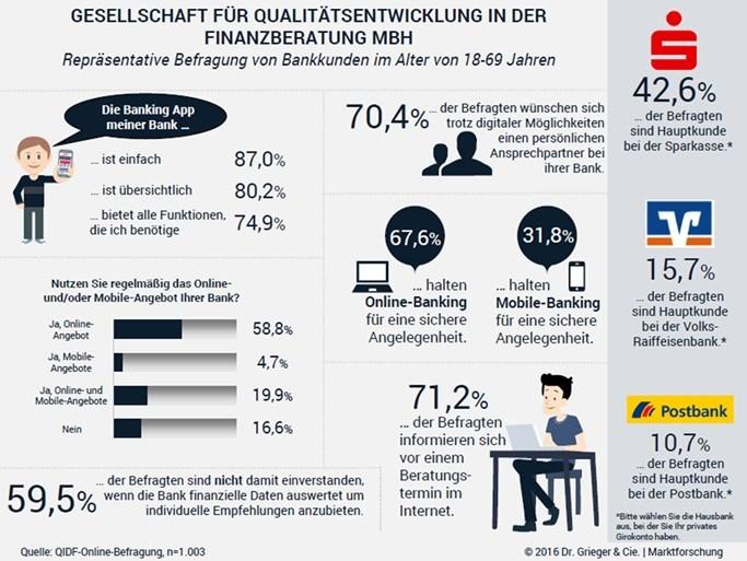 infografik qidf digitalisierungsstudie banken