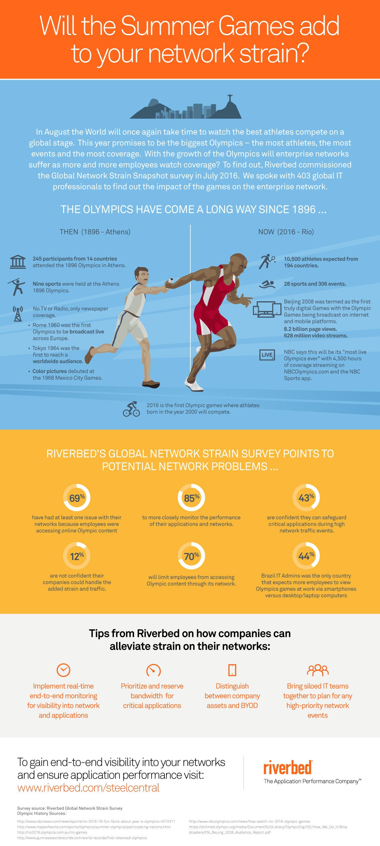 infografik riverbed umfrage sportliche gross-ereignisse