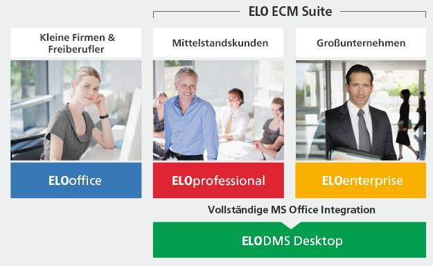 screen (c) elo ecm suite