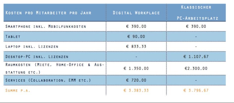 tabelle crisp citrix kosten arbeitsplatz pc digital workplace