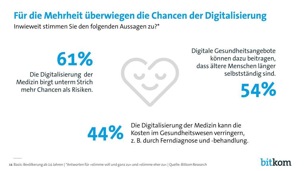 grafik-bitkom-digital-health16