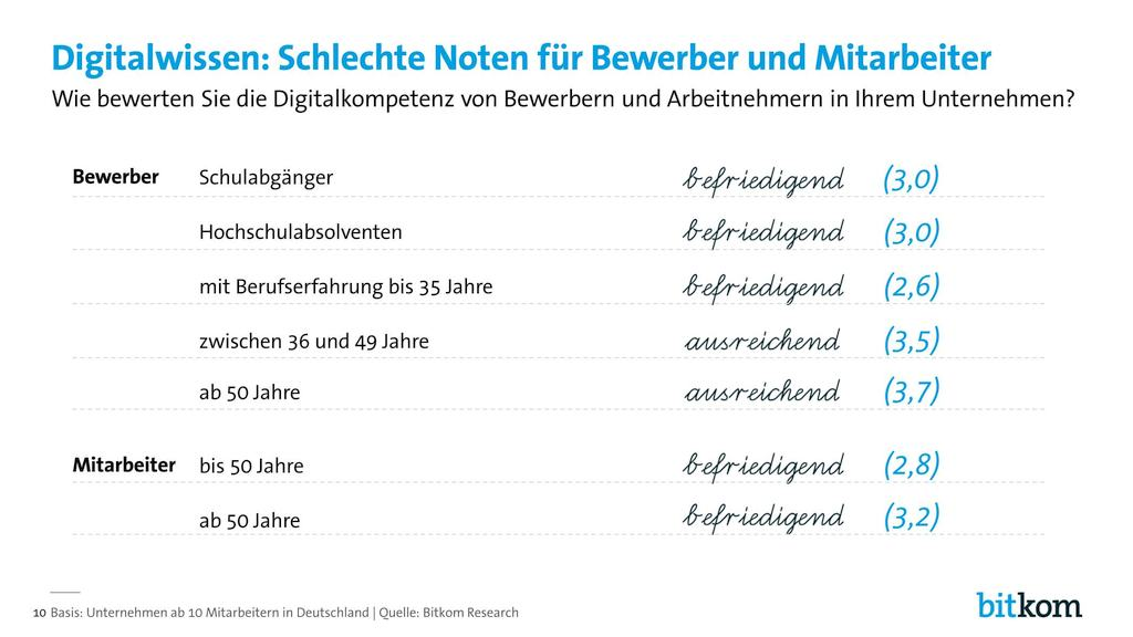 grafik-bitkom-digital-jobs-arbeit5
