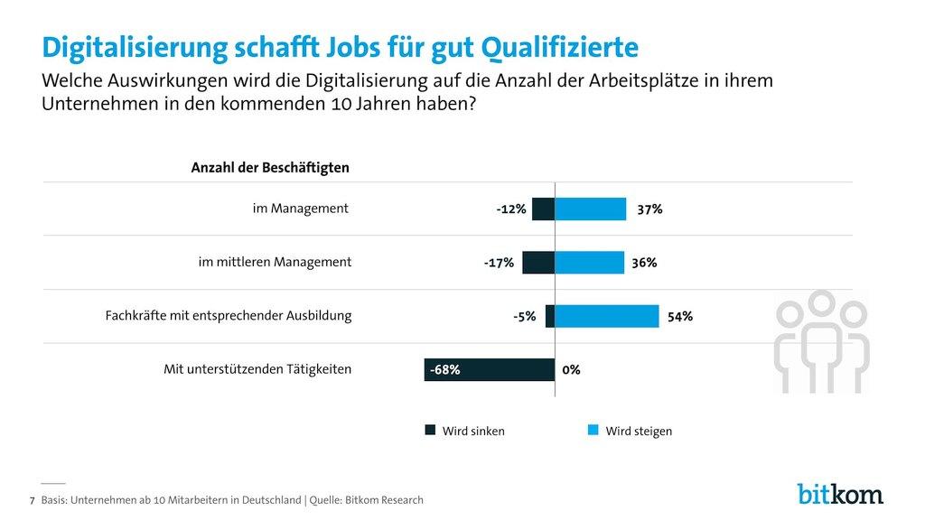 grafik-bitkom-digital-jobs-arbeit8