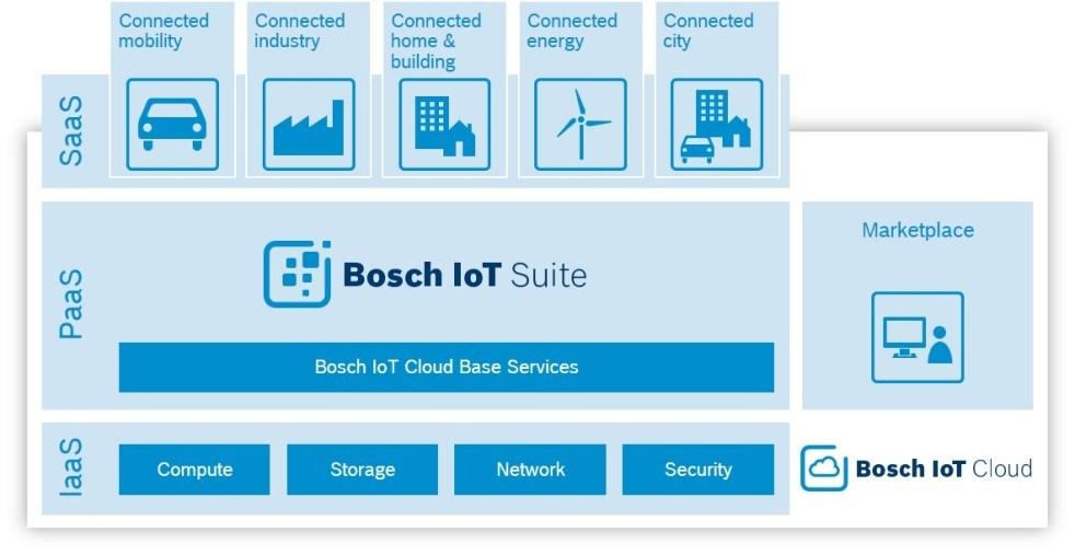 grafik-bosch-iot-cloud