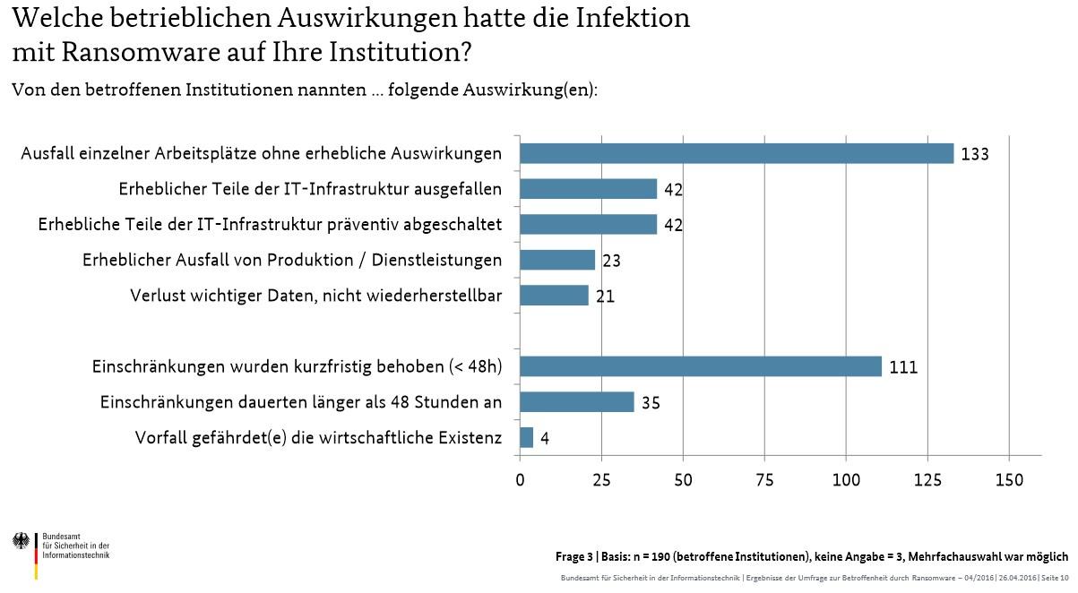 grafik bsi auswirkungen infektion ransomware