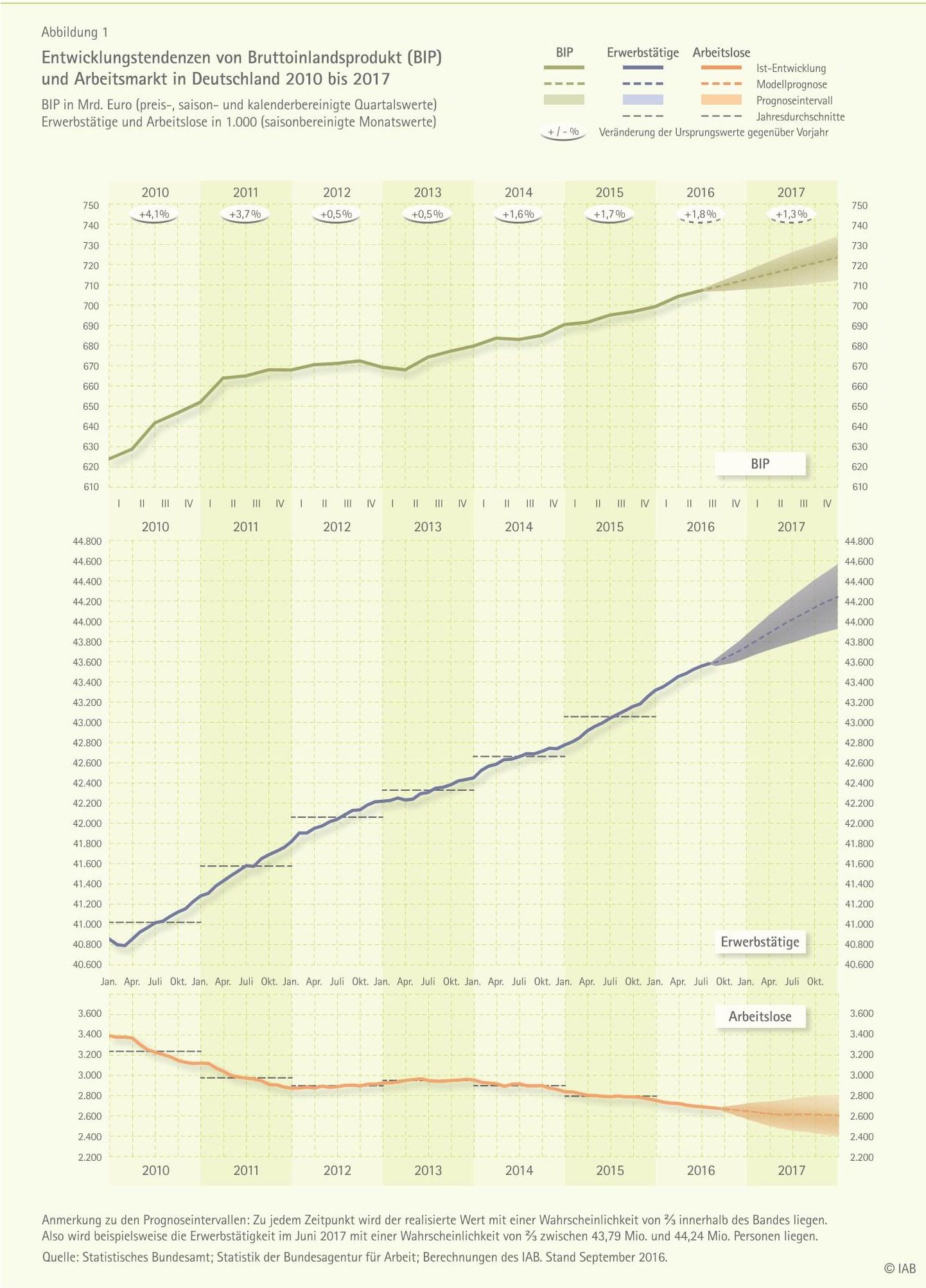 grafik-c-iab-bip-erwerbstaetige-arbeitlose-2010-2017