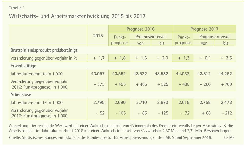 grafik-c-iab-wirtschafts-und-arbeitsmarktentwicklung-15-17