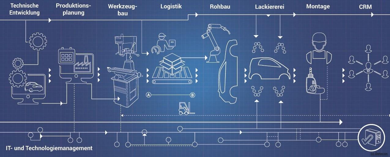 grafik-detecon-automobil-produktion-digital