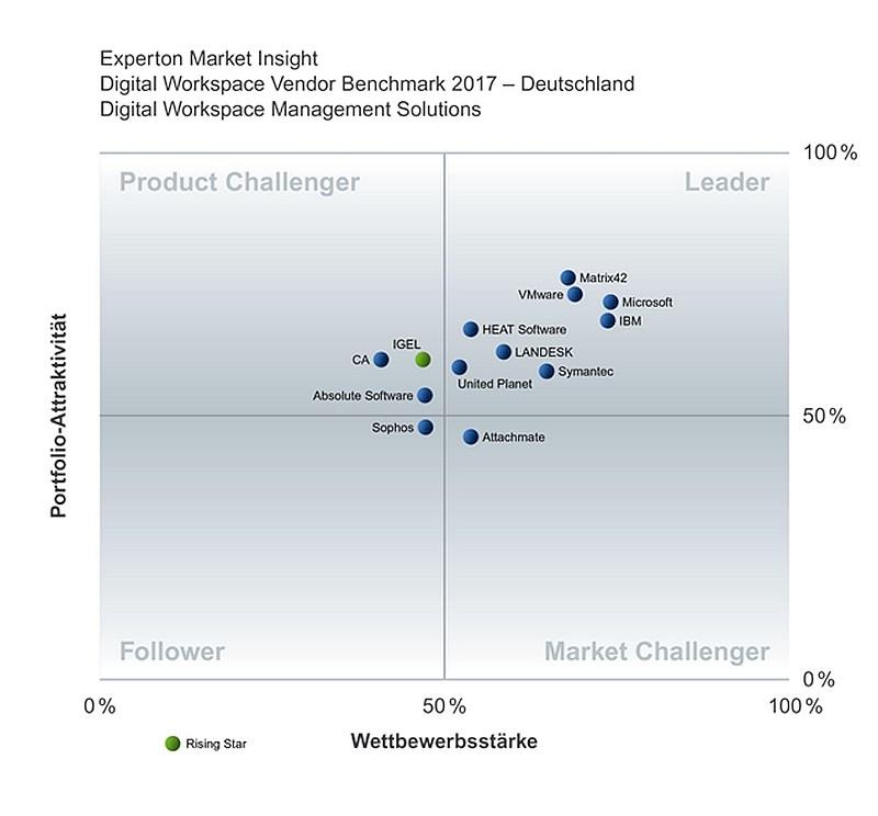 grafik experton digital workspace vendor benchmark