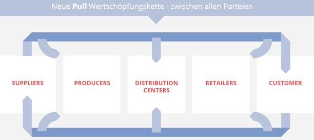 grafik-experton-digitized-eco-system-pull-wertschoepfungskette