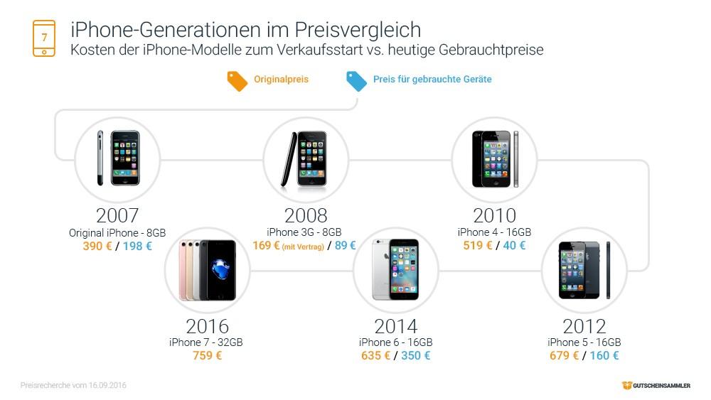 grafik-gutscheinsammler-iphone-1-7-einfuehrungspreise