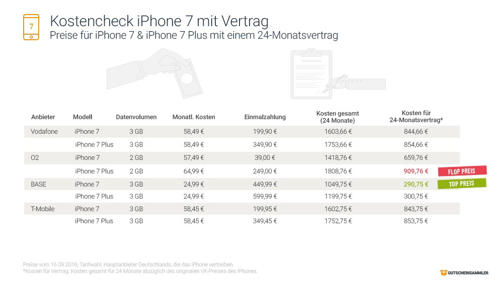 grafik-gutscheinsammler-iphone-7-vertragspreise