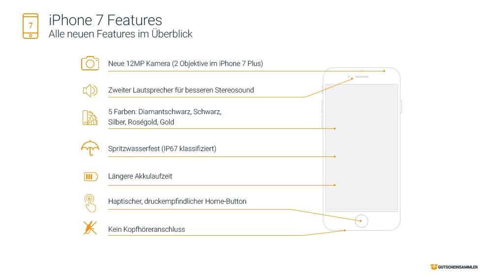 grafik-gutscheinsammler-iphone-7-features