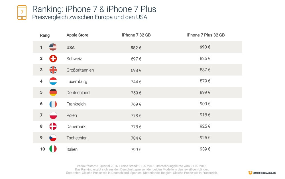 grafik-gutscheinsammler-iphone-7-internationaler-preisvergleich
