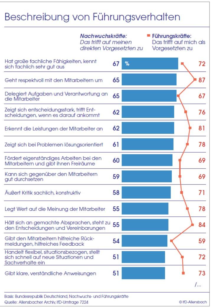 grafik-ifd-allensbach-fuehrungskraefte-fuehrungsverhalten