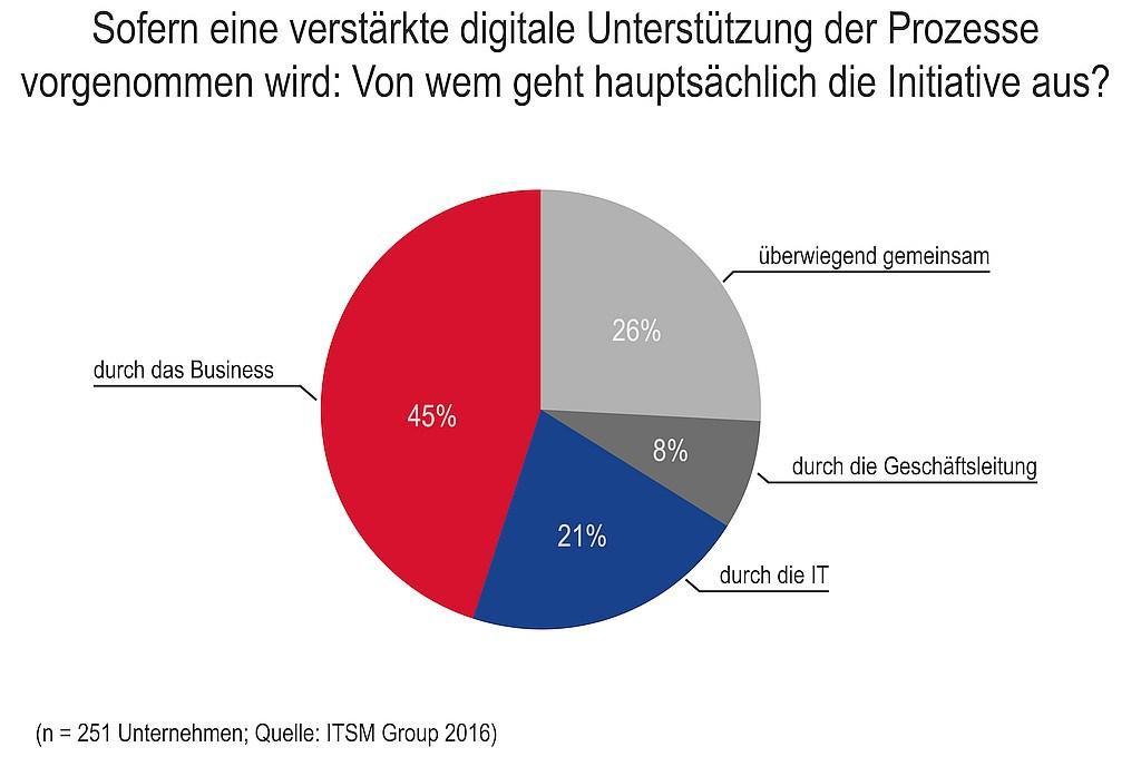 grafik-itsm-group-initiative-digitalisierung