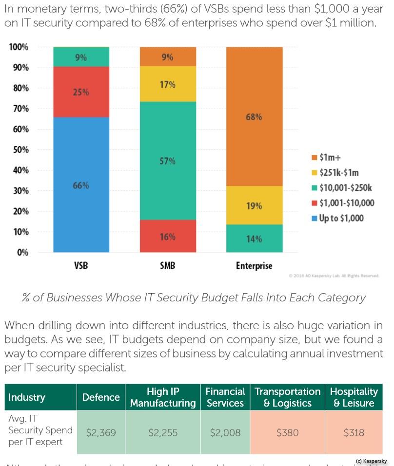 grafik-kaspersky-kosten-sicherheitsvorfaelle