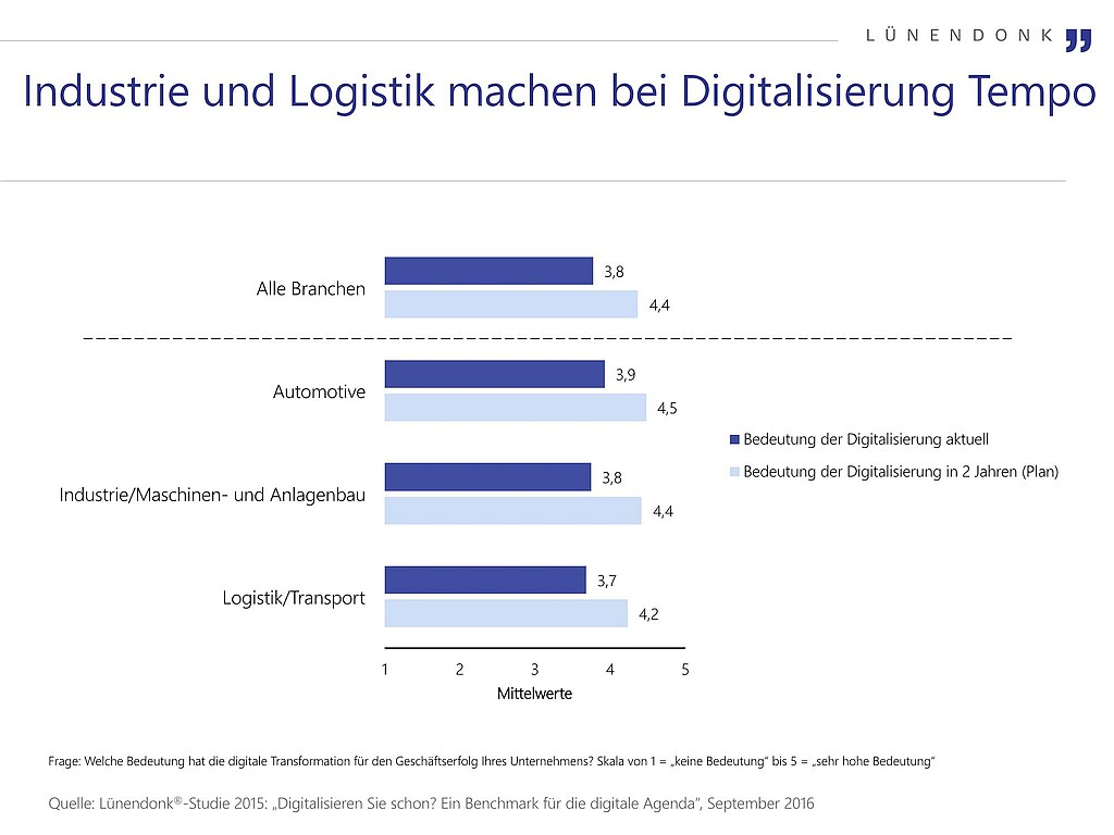 grafik lünendonk wp industrie 4.0