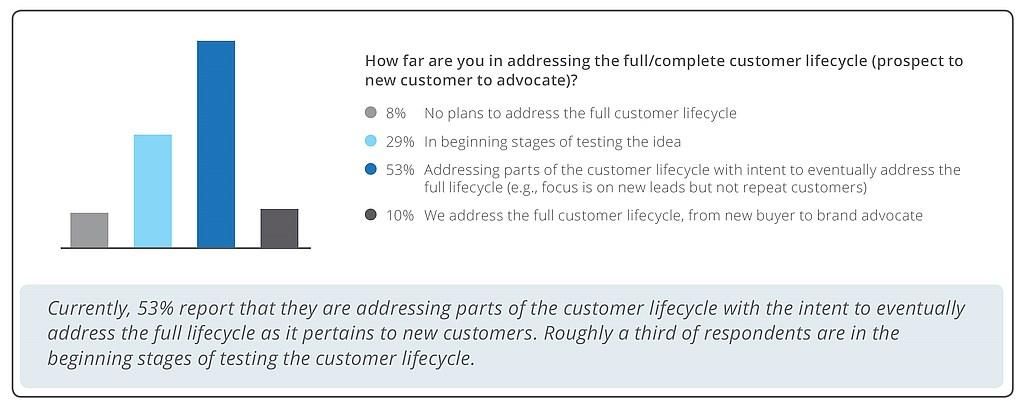 grafik liferay customer lifecycle