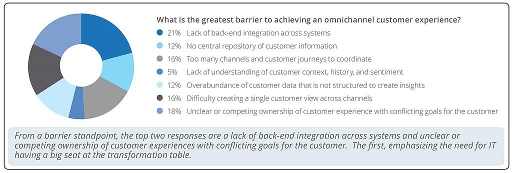 grafik liferay omnichannel customer experience digitalsierung
