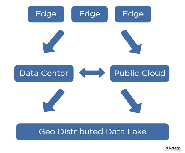 grafik-netapp-iot-data-workflow
