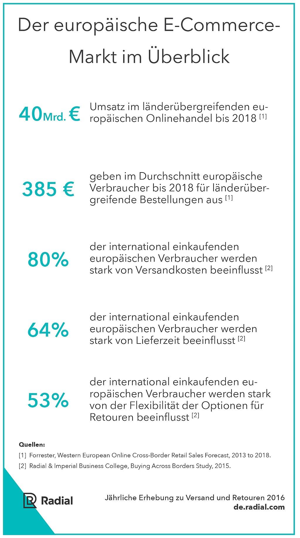 grafik-radial-e-commerce-markt-eu