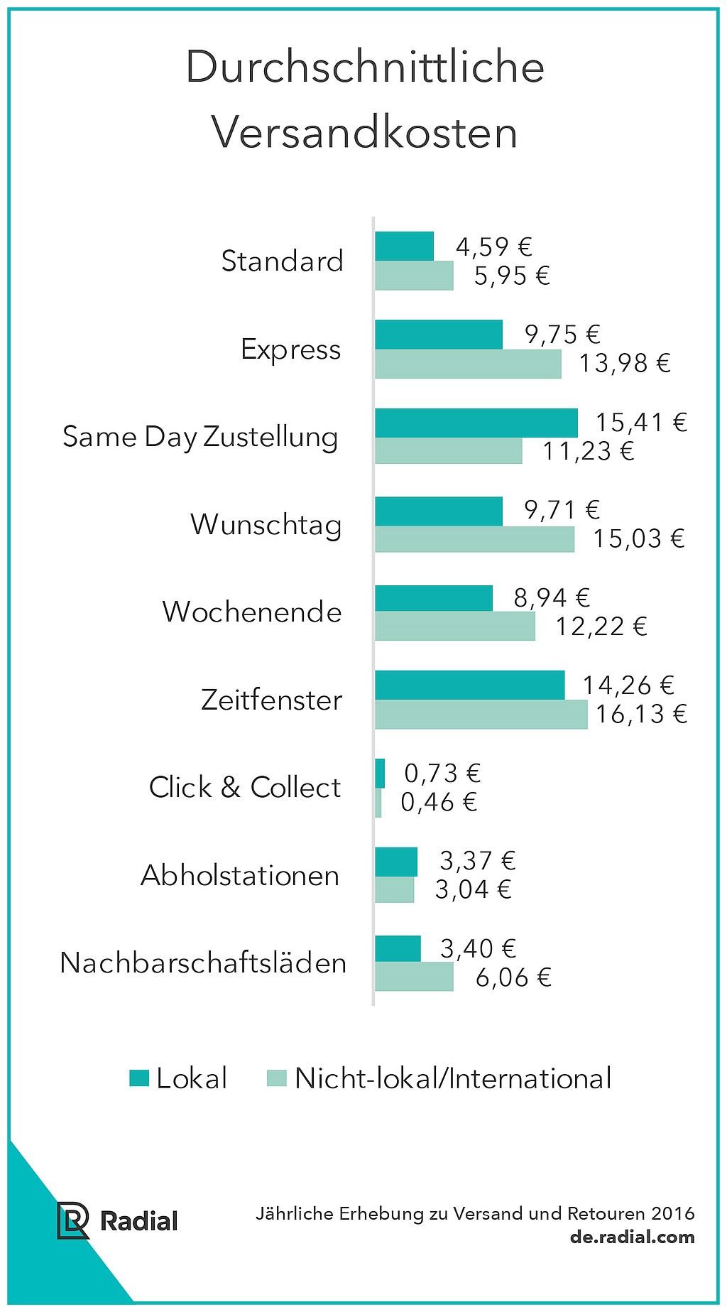 grafik-radial-versandkosten-online