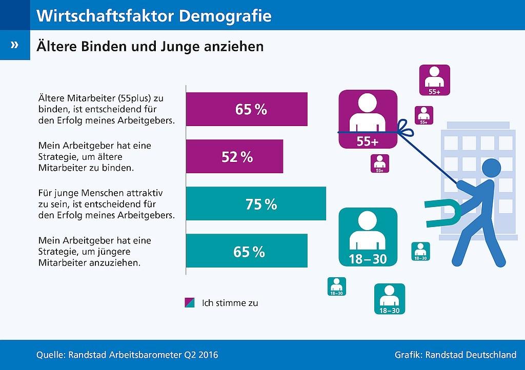 grafik-randstad-arbeitsbarometer-demografie